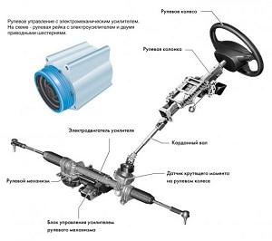 Способы ремонта и замены электроусилителя руля.